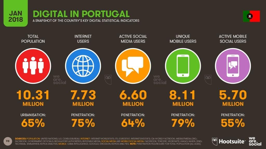 estatisticas digitais em Portugal