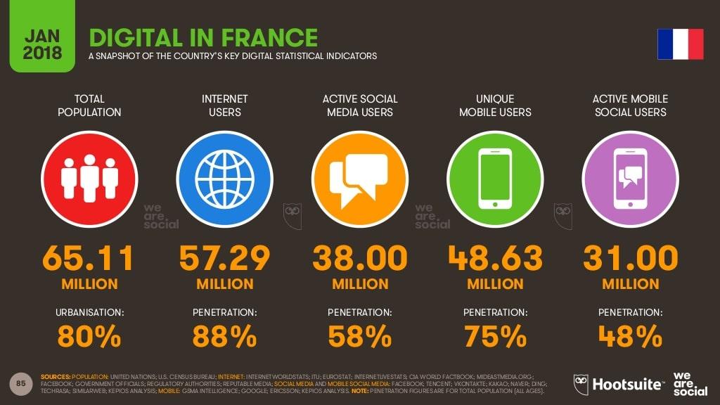 l'utilisation d'Internet en France